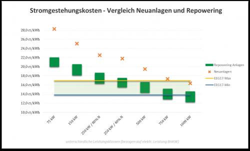 Biogas 4.0 - Diagramm Stromgestehungskosten