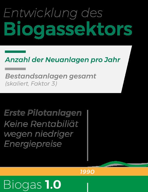 Entwicklung des Biogassektors