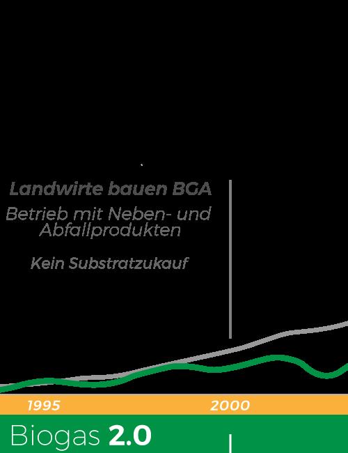 Entwicklung des Biogassektors - 90er Jahre
