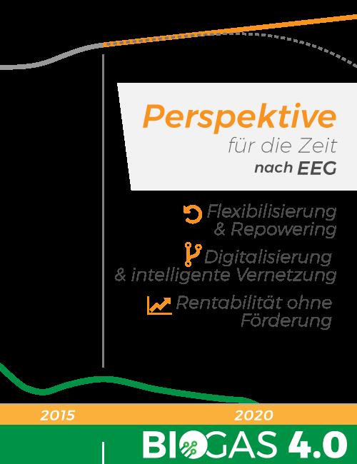 Perspektive für Biogas